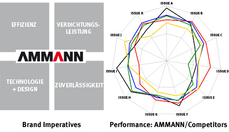 Designmanagement/Ammann_corporate_design/DM_AM_BrandImperatives.jpg